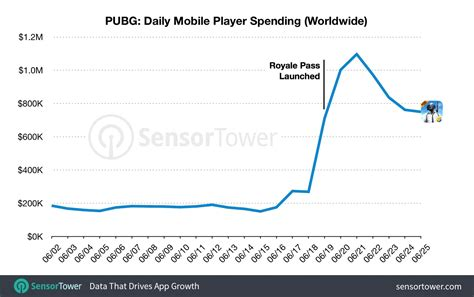 pubg mobiles royale pass  increased  games revenue