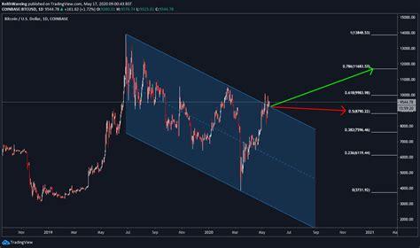 2020 will be a challenging year for bitcoin. Los gráficos del precio de Bitcoin sugieren la ruptura más ...