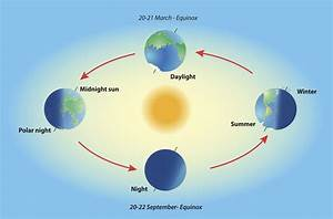 A Scientific Explanation To What Causes Day And Night