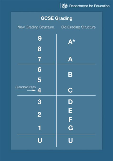 The New GCSE Grades Explained: How New 9-1 Grades Compare ...