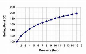 Variation Of The Boiling Point Of The Water As A Function