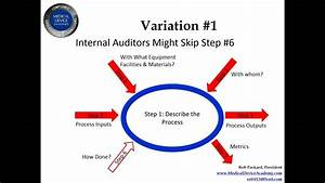 Adding Value With Audits Using The Process Approach A K A