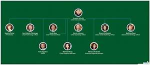 Visio Org Chart Template Starbucks Organizational Chart You Can Edit This