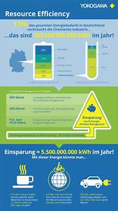 Wie Kann Man Energie Sparen : energie sparen aber wie infografik expert line ~ Frokenaadalensverden.com Haus und Dekorationen