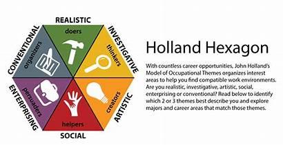 Holland Career Codes Riasec Cco Hexagon John