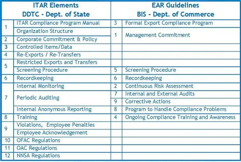 bureau of industry and security bis itar export compliance program cvg strategy