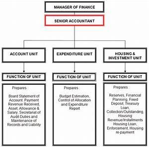 Finance Department Flowchart
