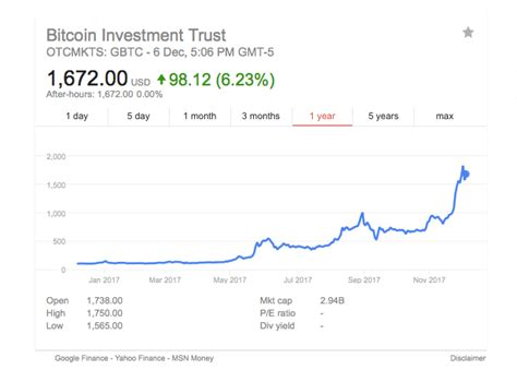 At the moment, it appears google finance only tracks a limited number of cryptocurrencies. Today's Trading Edge - Short GBTC Stock And Long Bitcoin To Profit From The GBTC Premium • JB ...