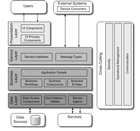 Application Architecture Guide  Chapter 3 Architecture