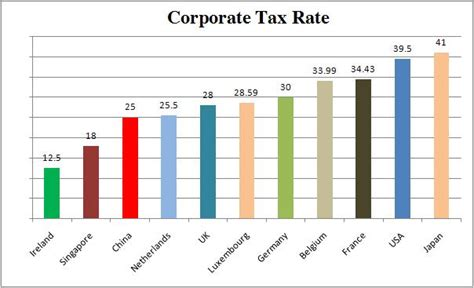 Global Corporate Tax Rates
