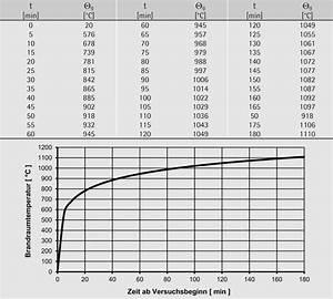 Wärmestrom Berechnen Formel : bemessung brand ~ Themetempest.com Abrechnung