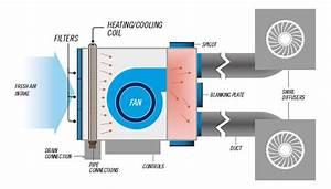 Esaplling Pvt Ltd   U0026 39 Fan Coil Unit U0026 39   Fcu