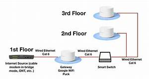 Improve Your Home Wifi Network With Ethernet
