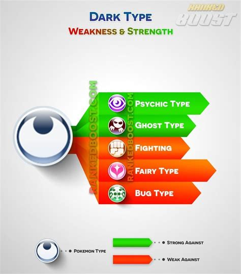 Best Weaknesses For by 25 Best Ideas About Weakness Chart On