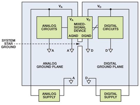 staying  grounded analog devices