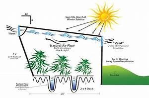 How To Build A Geothermal Subterranean Greenhouse  U00b7 High Times