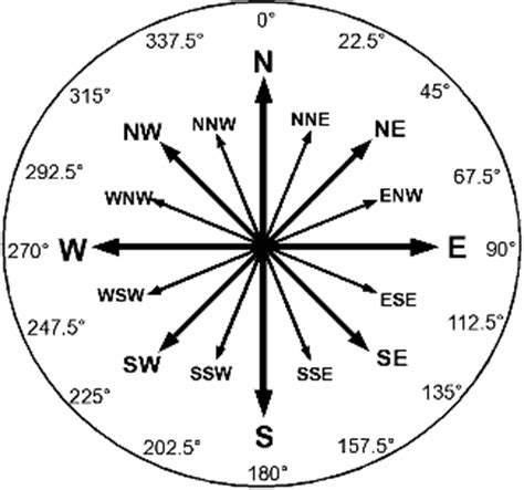 cardinal points on the compass