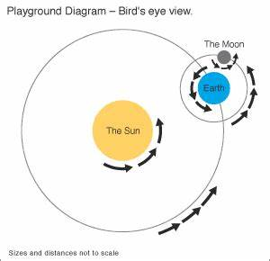 Eye on the Sky: Lesson Plan - Adding the Moon: Playground
