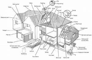 Names For Parts Of A House
