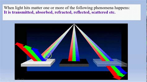 Introduction to spectroscopy - YouTube