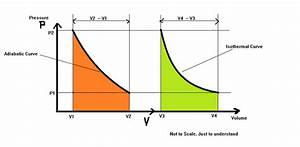 Whose Slope Is More Adiabatic Or Isothermal