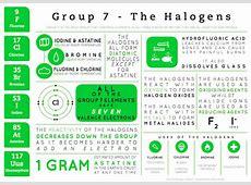 Element Infographics – Group 7 Compound Interest