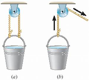 Part (a) Of The Drawing Shows A Bucket Of Water Su ...