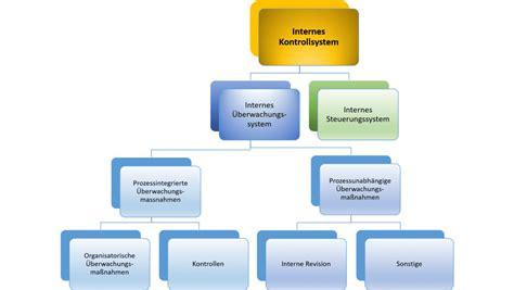 internes kontrollsystem lexikon interne revision haub