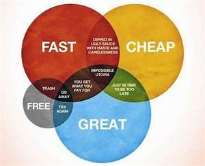 Fast  Cheap  Great  Life   U2013 Designapplause