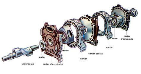 chambre complet le cycle de combustion du moteur rotatif le moteur à