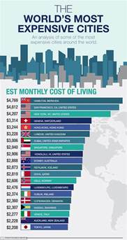 the 20 most expensive cities in the world to live in