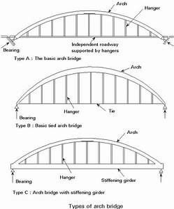 Type Of Arch Bridges