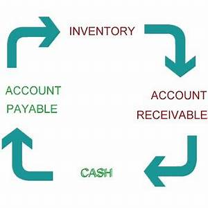 How to Use the Cash Conversion Cycle to Analyze Stocks