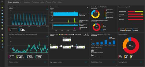 thingworx dashboard template exles download monitoring microsoft azure cloud services and on premises