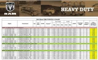 dodge durango towing capacity 2015 ram diesel towing chart autos post