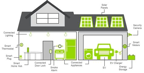 Smart Homes Are We There Yet by Are We There Yet Current State Of The Smart Home Market