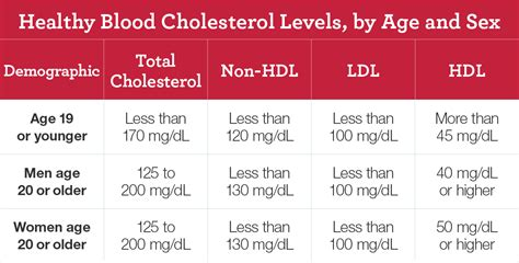 heres      cholesterol number means