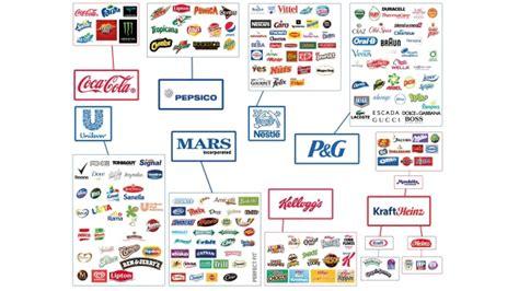 Egal Was Sie Kaufen Diese 8 Konzerne Bekommen Das Ganze