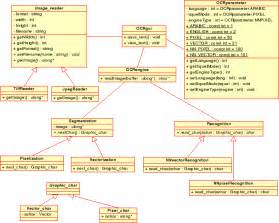 uml designer siragi ocr project uml design diagrams