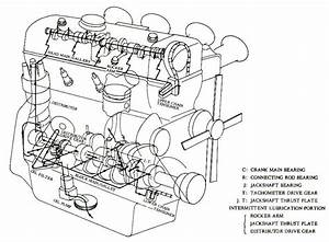 Car Oil  U0026 Lubrication System  Overview