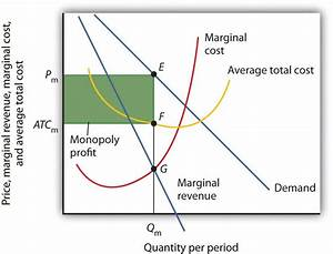 The Monopoly Model
