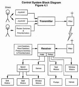 Block Diagram Of Robot Control System Ppt  U2013 Periodic