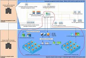 Nsx Manager And Control Cluster Communication  U2013 Chan U0026 39 S Blog