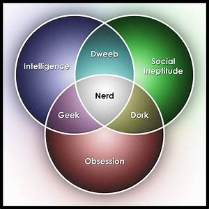 Nerd Venn Diagram By Mitchelllazear On Deviantart