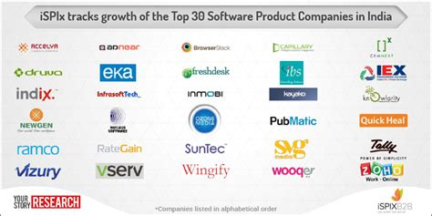 Top 30 Software Product Companies In India Cross $10. Lowest Car Insurance Group Nissan Phoenix Az. Prostate Cancer Gleason Score 6 Treatment. Chocolate Pudding Recipe Cocoa Powder. Ecommerce Website In India Plumbing & Heating. Cheapest Vehicle Insurance Companies. Pulse Oximeter Heart Rate Variability. How Much Should I Invest In Retirement. Washington County Attorney Ftp Upload Service