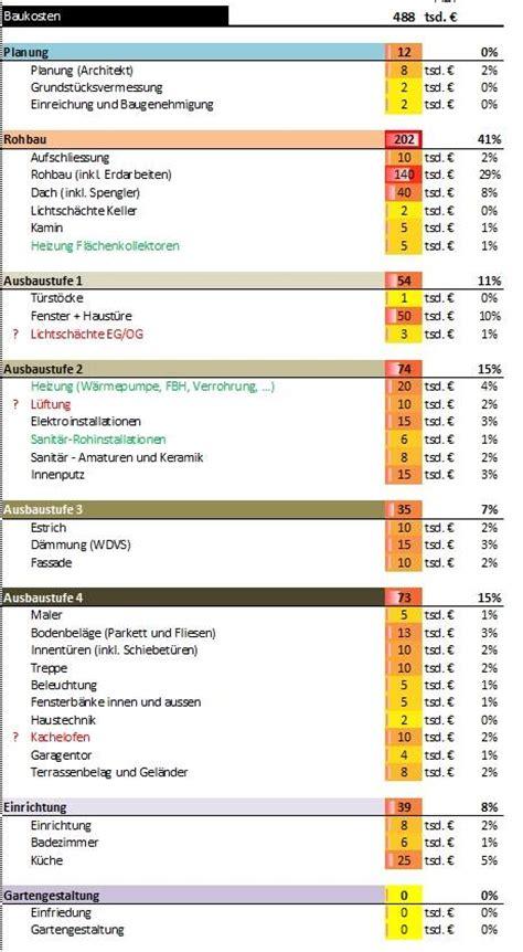 Was Kostet Hausbau by Kosten Fur Hausbau