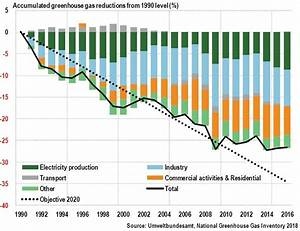 Germany: Greenhouse gas reduction likely to undershoot ...