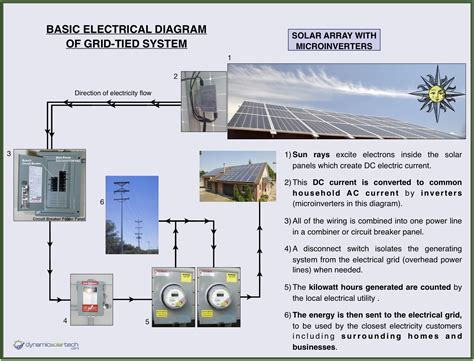 how to wire solar panels wiring diagram and fuse box diagram