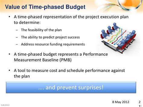 For example, if the phasing profile for a project is constrained due to budget limitations in particular years, the Acumen & ARES: Simplified Cost & Schedule Integration