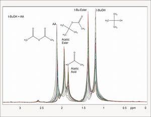 Reaction Monitoring - Process NMR Analysis - 60 MHz NMR